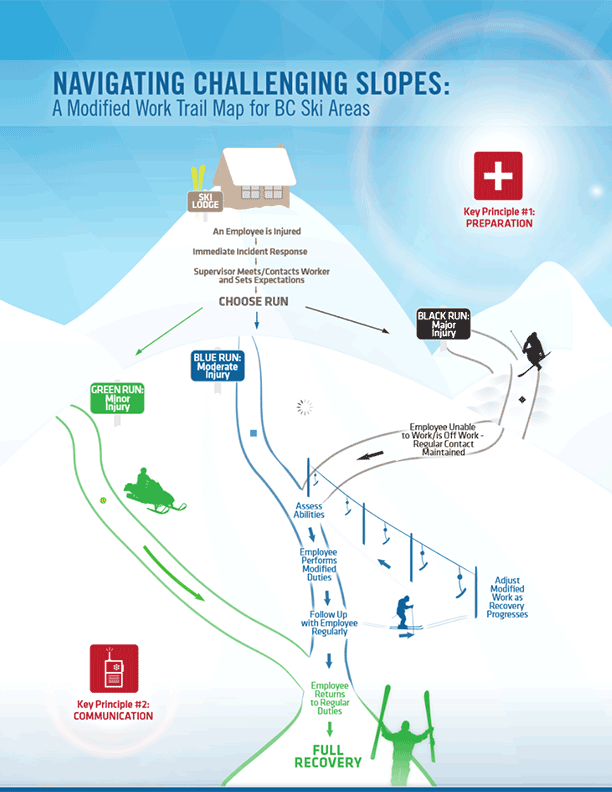 Navigating Challenging Slopes: A Modified Work Trail Map for BC Ski Areas