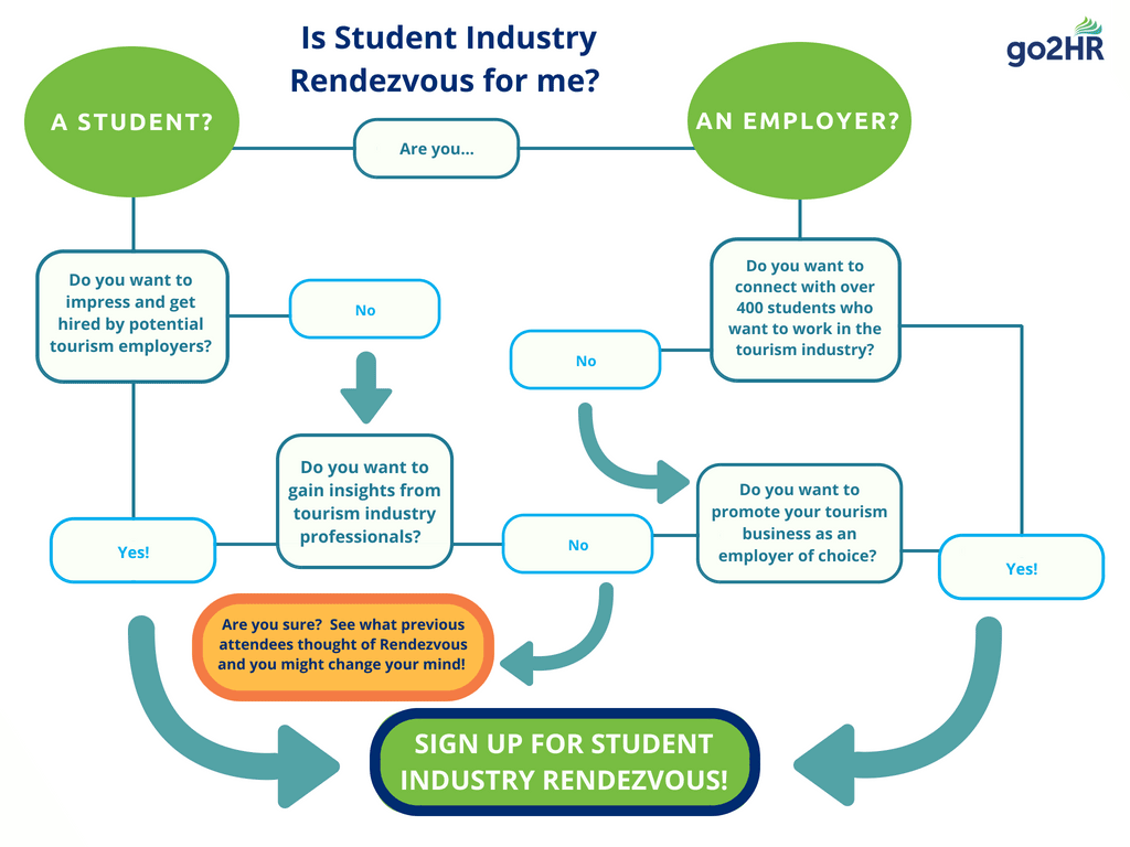 Student Industry Rendezvous | Tourism Resources | go2HR